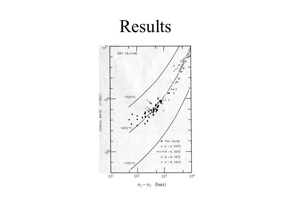 Results 10 1 10 2 10 3 10 4 σ 1 – σ 3 (bars)