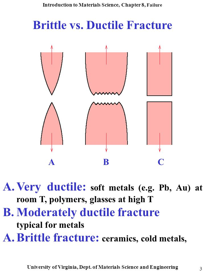 Introduction to Materials Science, Chapter 8, Failure University of Virginia, Dept. of Materials Science and Engineering 3 Brittle vs. Ductile Fractur
