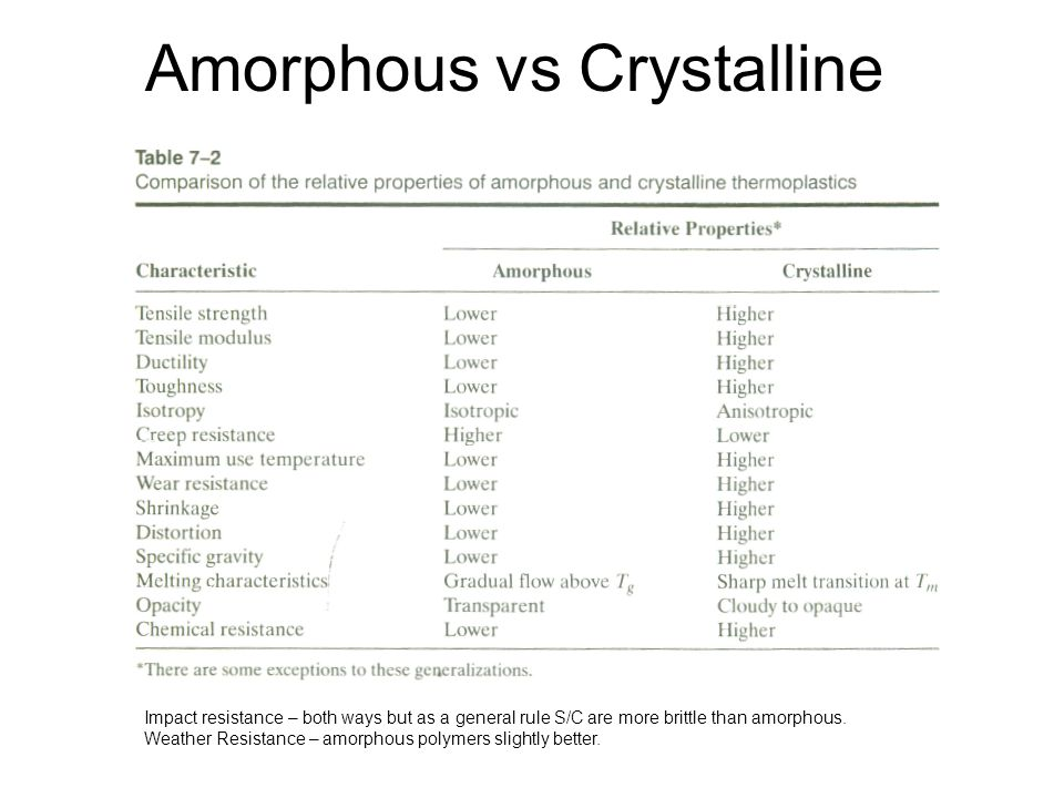 Amorphous vs Crystalline Impact resistance – both ways but as a general rule S/C are more brittle than amorphous. Weather Resistance – amorphous polym