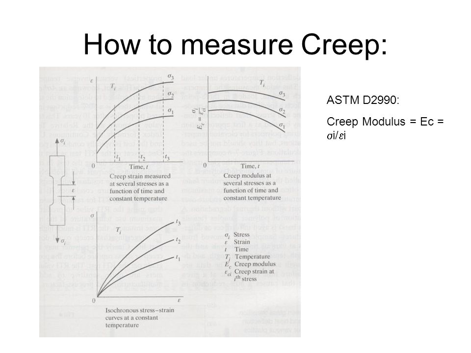 How to measure Creep: ASTM D2990: Creep Modulus = Ec =  i/  i