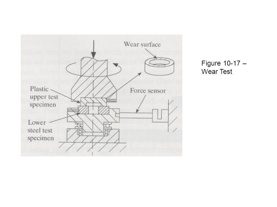 Figure 10-17 – Wear Test