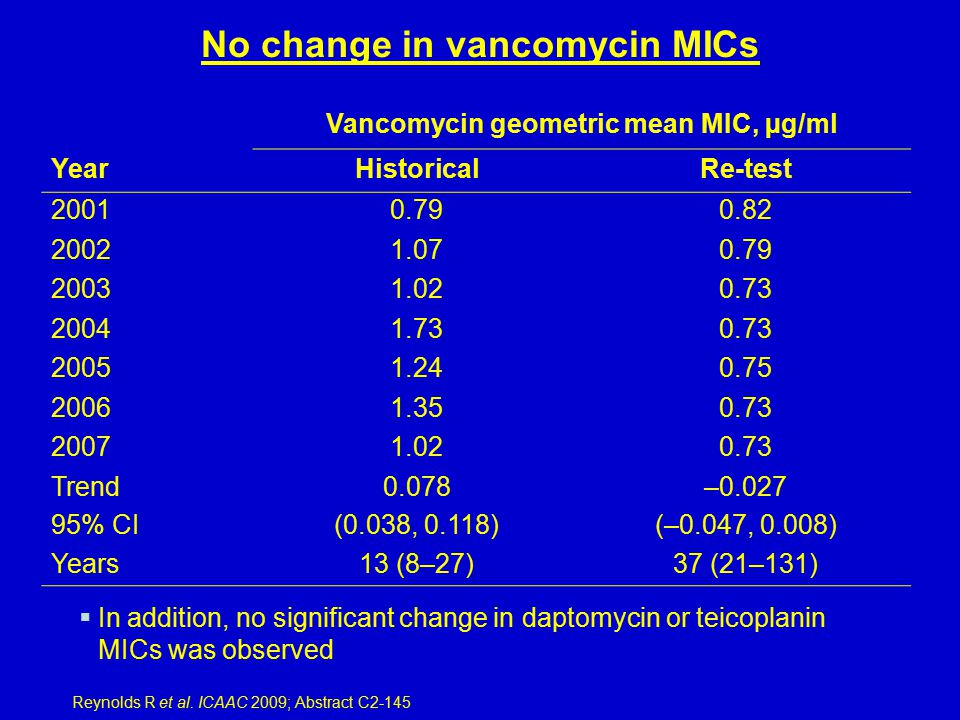 No change in vancomycin MICs Vancomycin geometric mean MIC, µg/ml YearHistoricalRe-test 20010.790.82 20021.070.79 20031.020.73 20041.730.73 20051.240.75 20061.350.73 20071.020.73 Trend0.078–0.027 95% CI(0.038, 0.118)(–0.047, 0.008) Years13 (8–27)37 (21–131) Reynolds R et al.