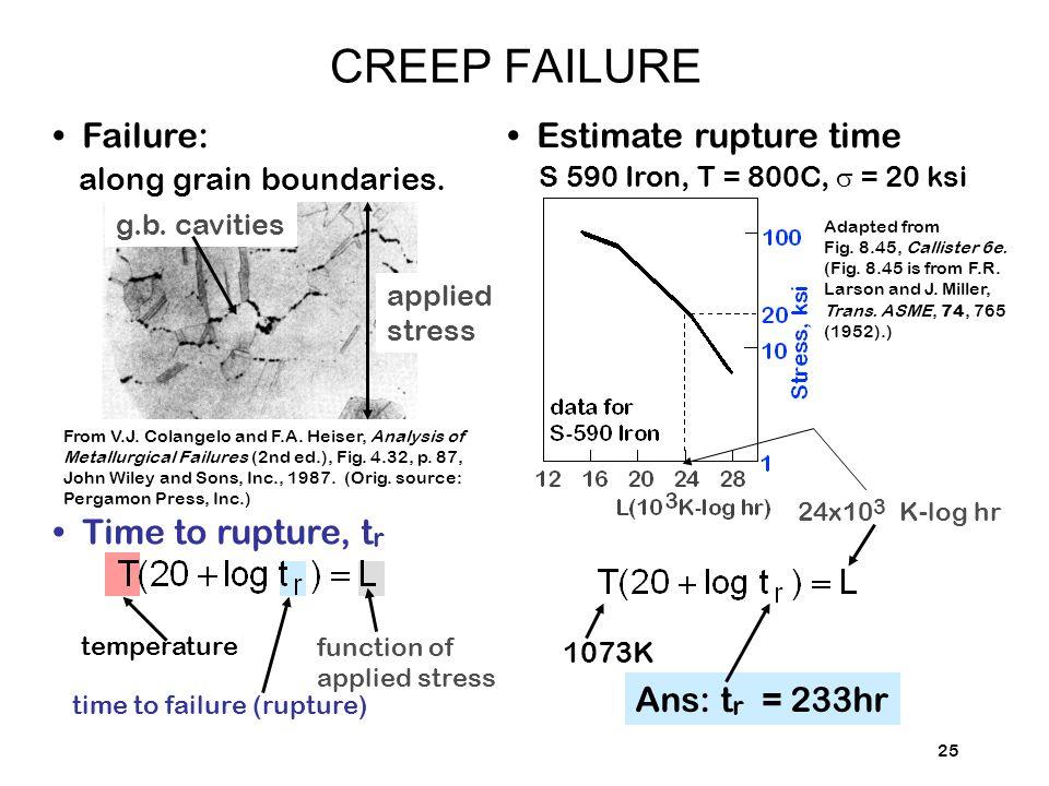 Failure: along grain boundaries.