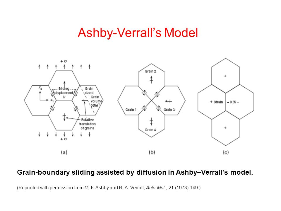 Grain-boundary sliding assisted by diffusion in Ashby–Verrall's model.