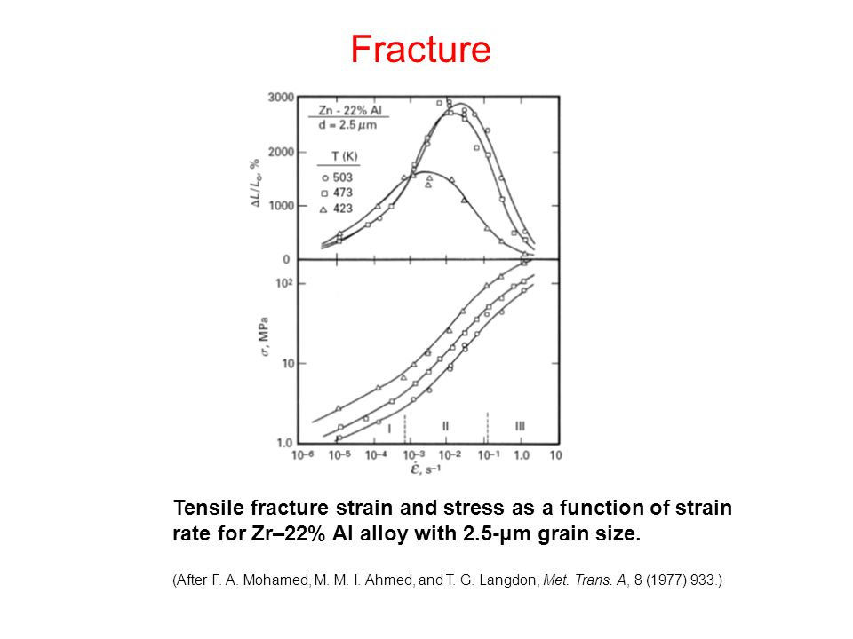 Tensile fracture strain and stress as a function of strain rate for Zr–22% Al alloy with 2.5-μm grain size.