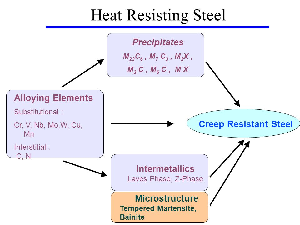 Heat Resisting Steel Precipitates M 23 C 6, M 7 C 3, M 2 X, M 3 C, M 6 C, M X Intermetallics Laves Phase, Z-Phase Alloying Elements Substitutional : Cr, V, Nb, Mo,W, Cu, Mn Interstitial : C, N Creep Resistant Steel Microstructure Tempered Martensite, Bainite