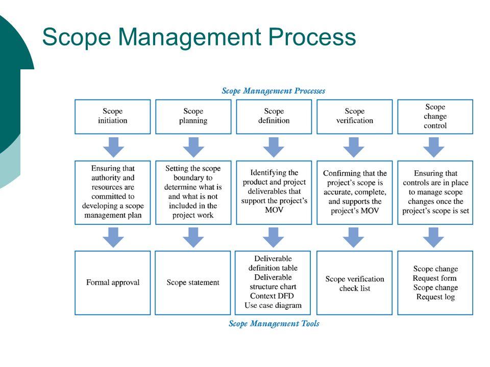 Scope Management Process