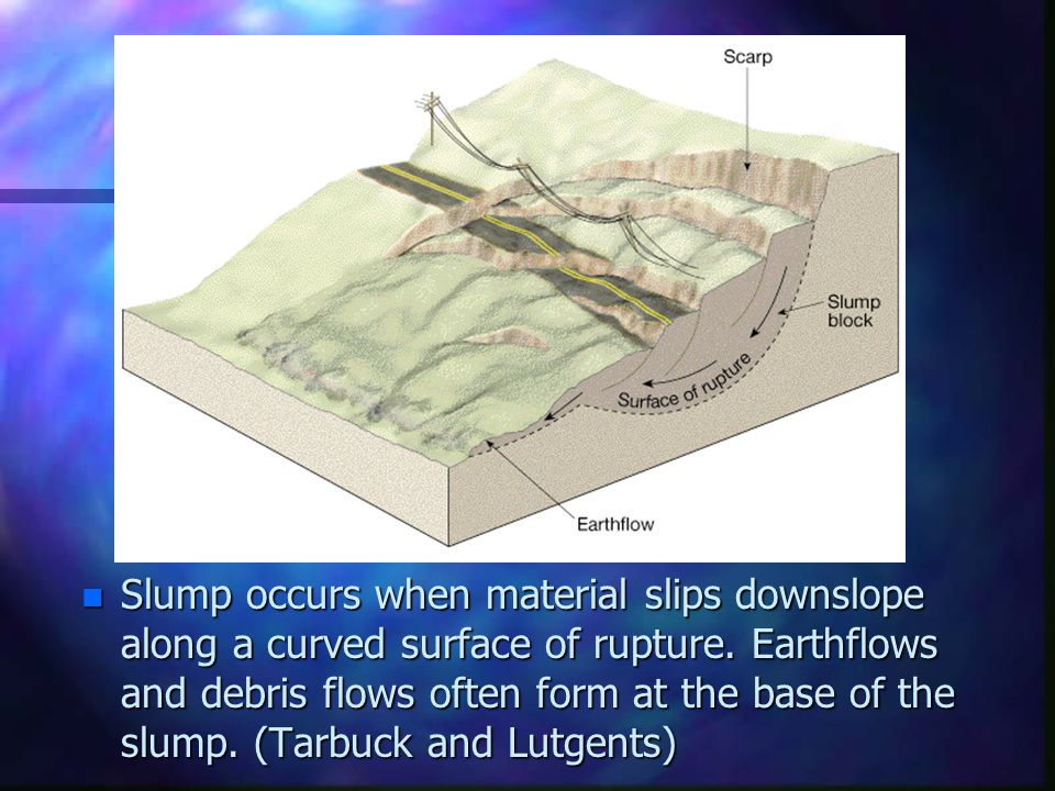 n Slump occurs when material slips downslope along a curved surface of rupture. Earthflows and debris flows often form at the base of the slump. (Tarb