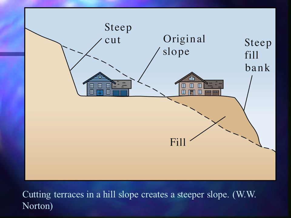 Cutting terraces in a hill slope creates a steeper slope. (W.W. Norton)