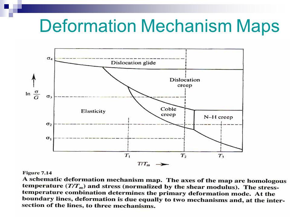 Deformation Mechanism Maps