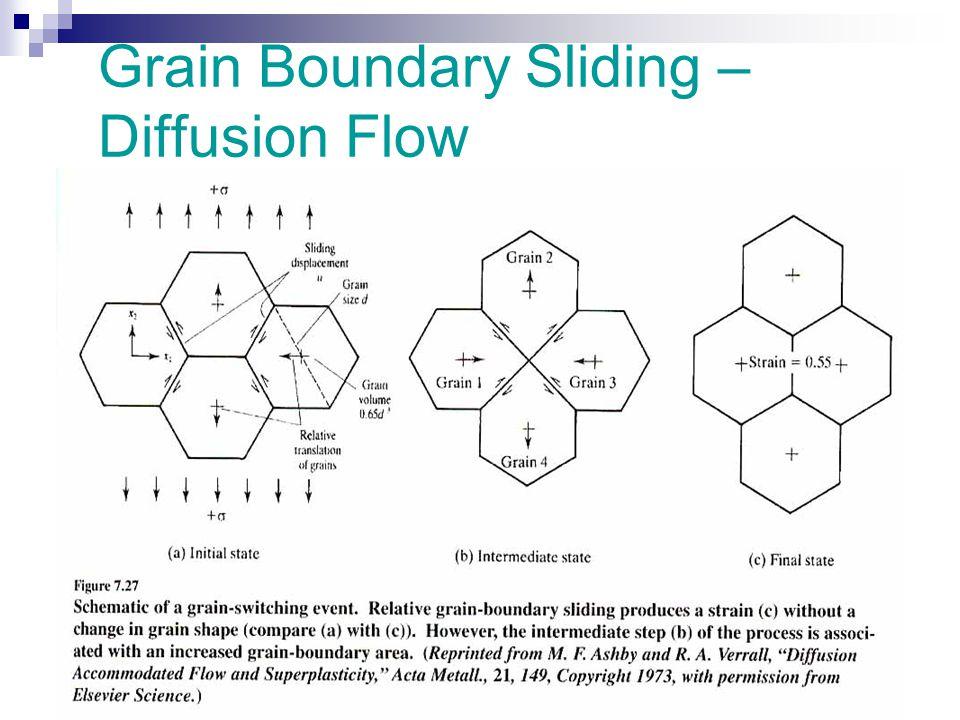 Grain Boundary Sliding – Diffusion Flow