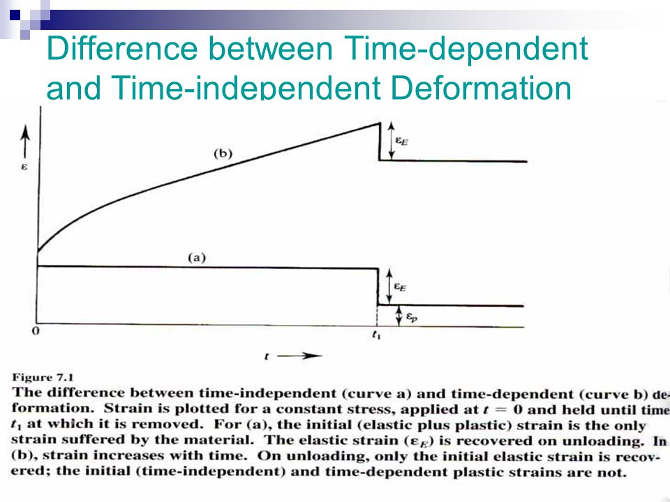 Creep Involving Both Dislocation and Diffusion Flow Solute Drag Creep: In some metal alloys, the transient creep keeps increasing before reaching the steady- state creep (dislocation dominant) Solute atoms are immobile at low temperatures (solid solution strengthening)