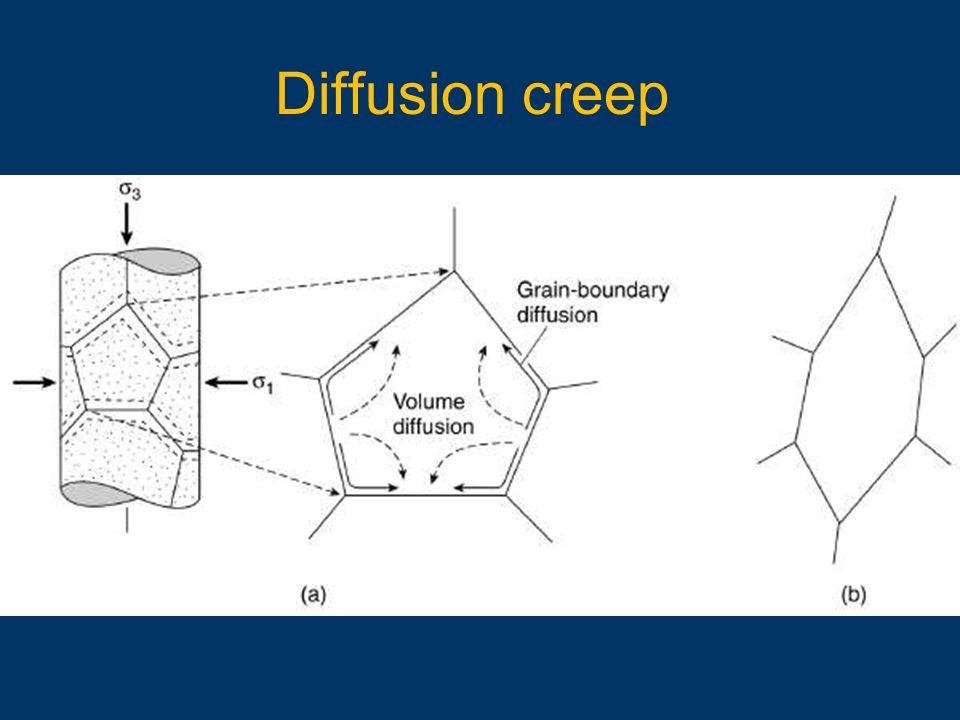 Diffusion creep