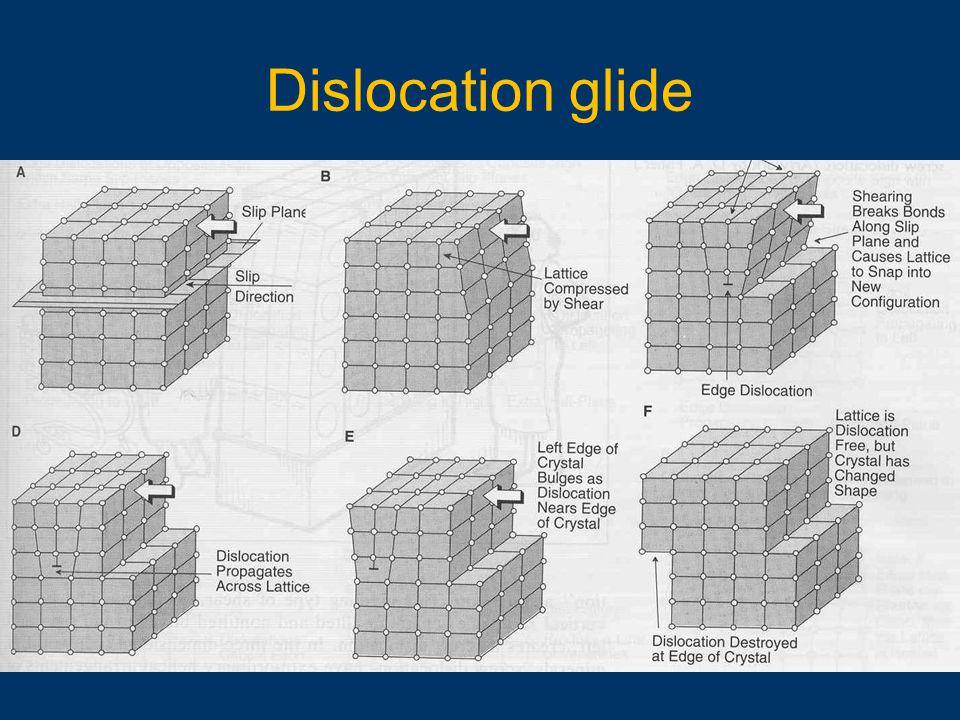 Dislocation glide