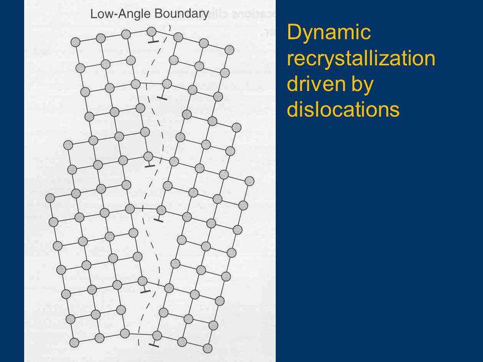 Dynamic recrystallization driven by dislocations