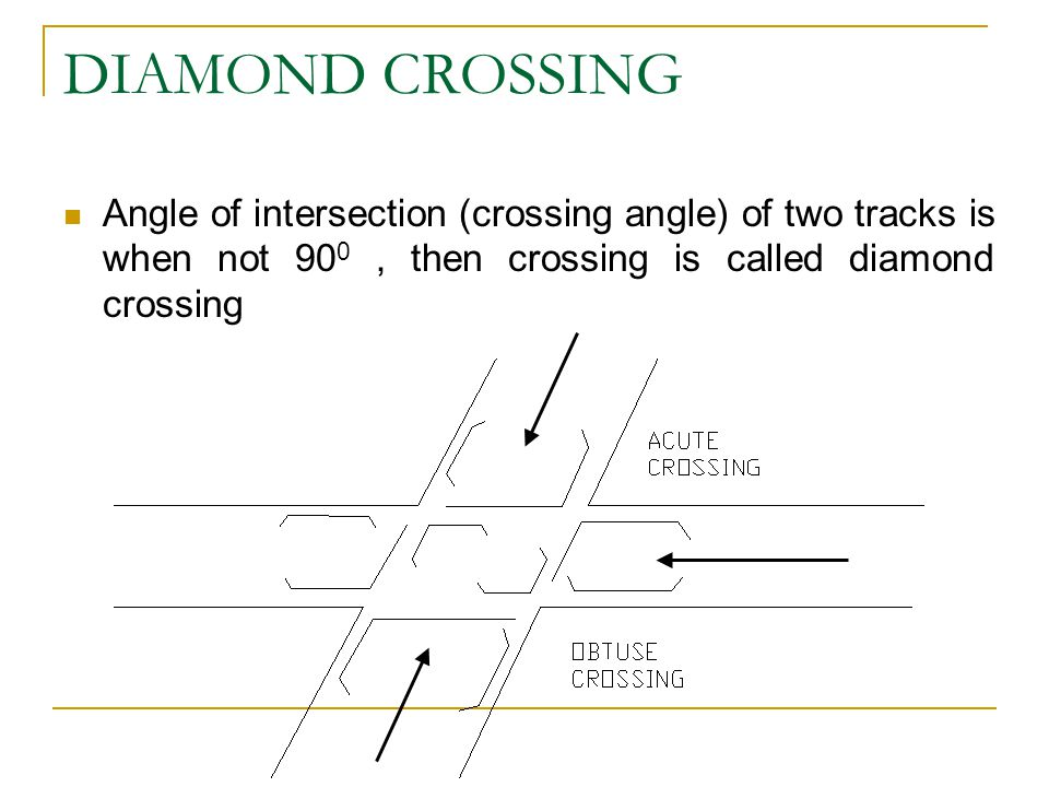 DIAMOND CROSSING Angle of intersection (crossing angle) of two tracks is when not 90 0, then crossing is called diamond crossing