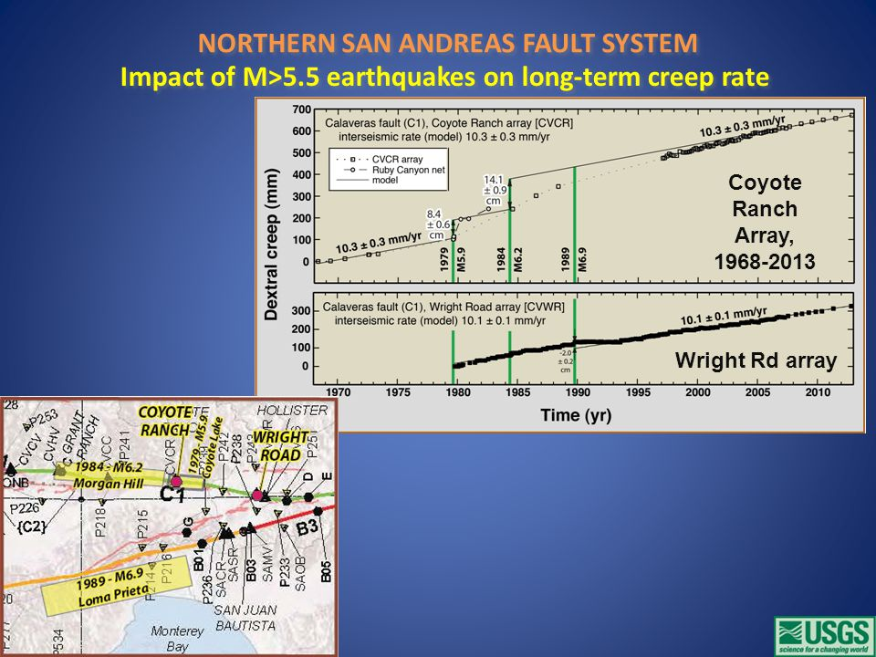 Coyote Ranch Array, 1968-2013 Impact of M>5.5 earthquakes on long-term creep rate NORTHERN SAN ANDREAS FAULT SYSTEM Wright Rd array