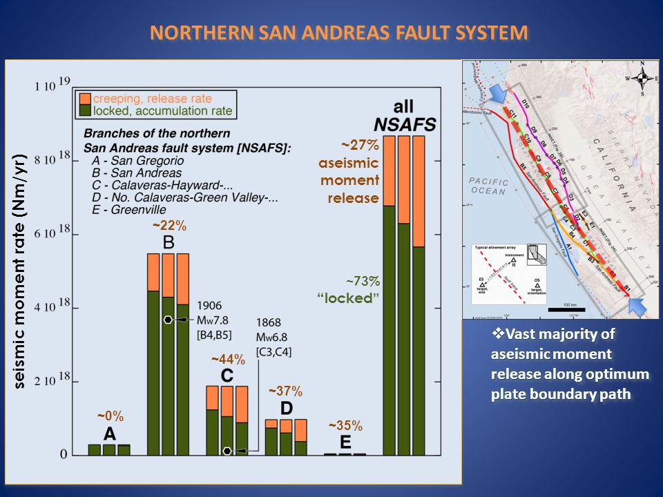 ~27% aseismic moment release seismic moment rate (Nm/yr) NORTHERN SAN ANDREAS FAULT SYSTEM ~73% locked ~22% ~0% ~44% ~35% ~37%  Vast majority of aseismic moment release along optimum plate boundary path