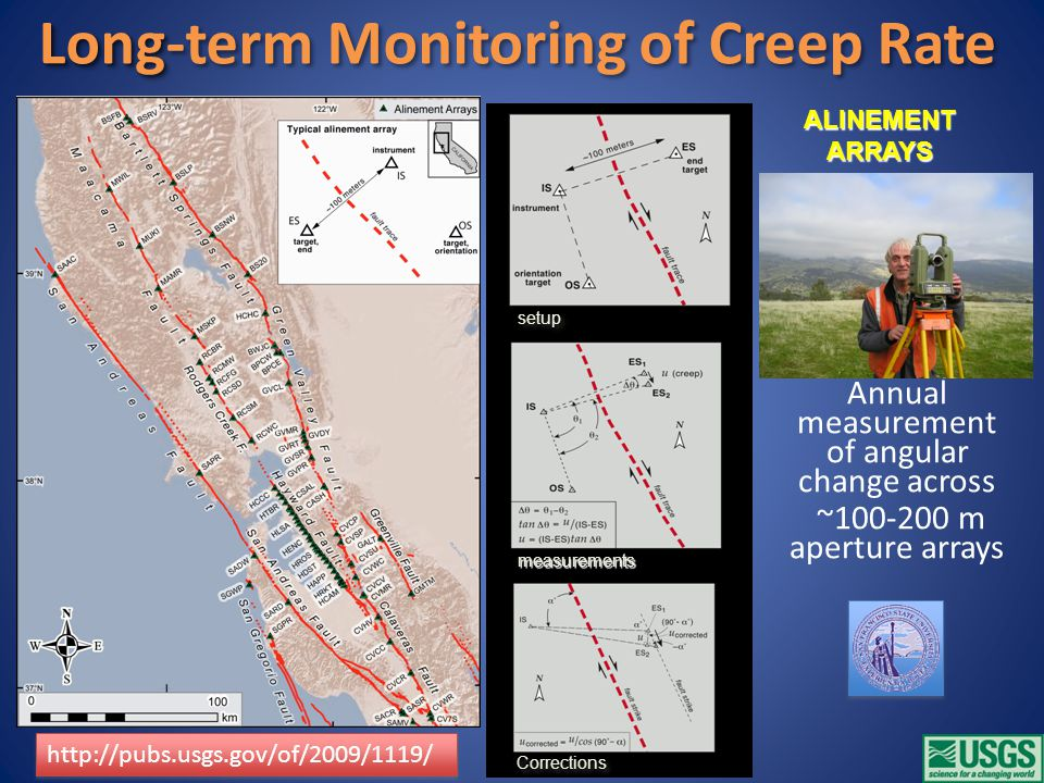 Long Long-term Monitoring of Creep Rate Annual measurement of angular change across ~100-200 m aperture arrays http://pubs.usgs.gov/of/2009/1119/ measurements setup Corrections ALINEMENTARRAYS