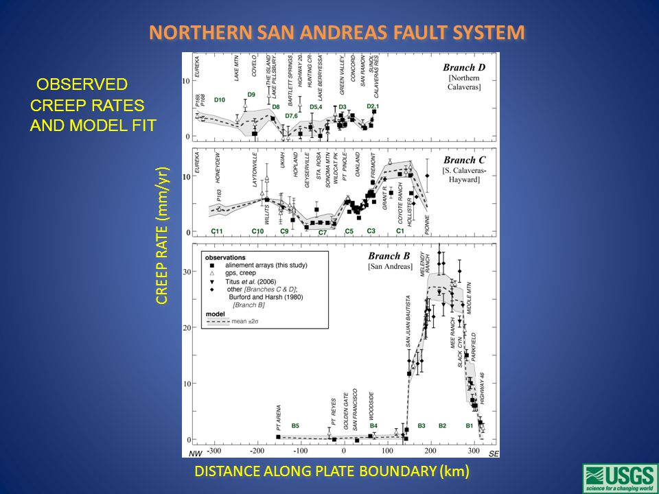 CREEP RATE (mm/yr) DISTANCE ALONG PLATE BOUNDARY (km) OBSERVED CREEP RATES AND MODEL FIT NORTHERN SAN ANDREAS FAULT SYSTEM