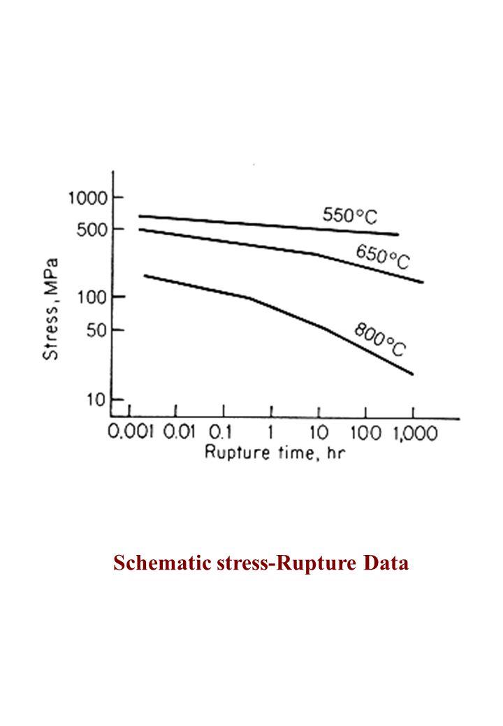 Schematic stress-Rupture Data