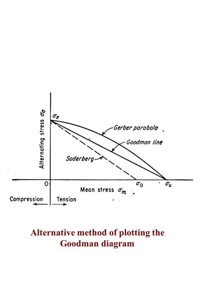 Alternative method of plotting the Goodman diagram