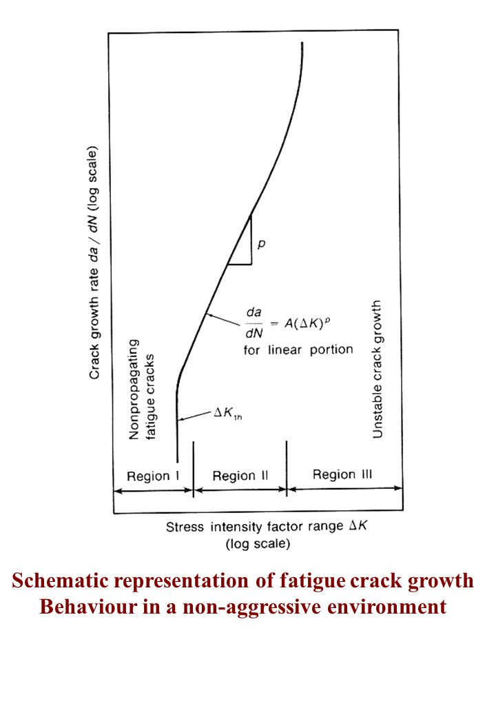 Schematic representation of fatigue crack growth Behaviour in a non-aggressive environment