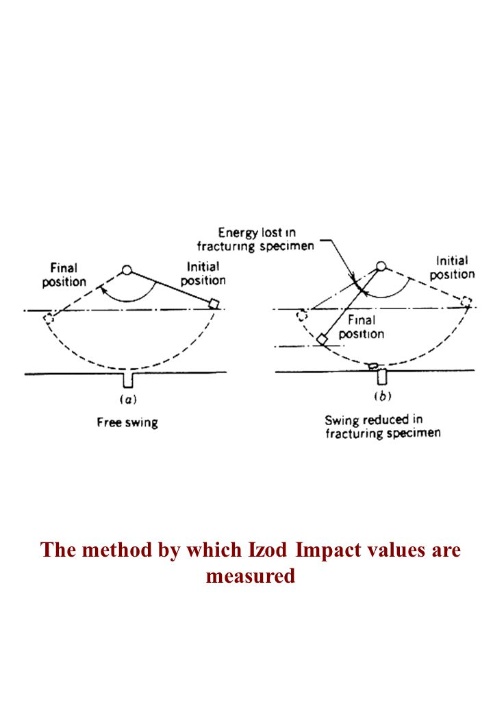 The method by which Izod Impact values are measured