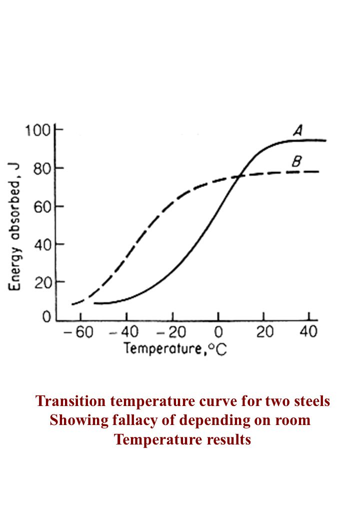 Transition temperature curve for two steels Showing fallacy of depending on room Temperature results