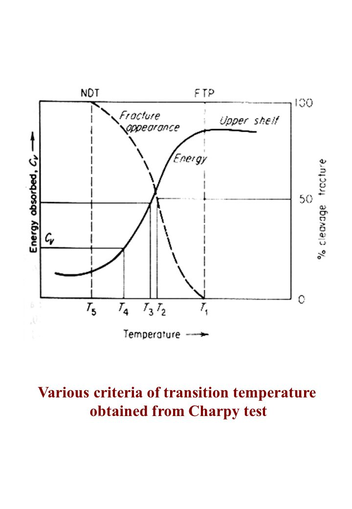 Various criteria of transition temperature obtained from Charpy test