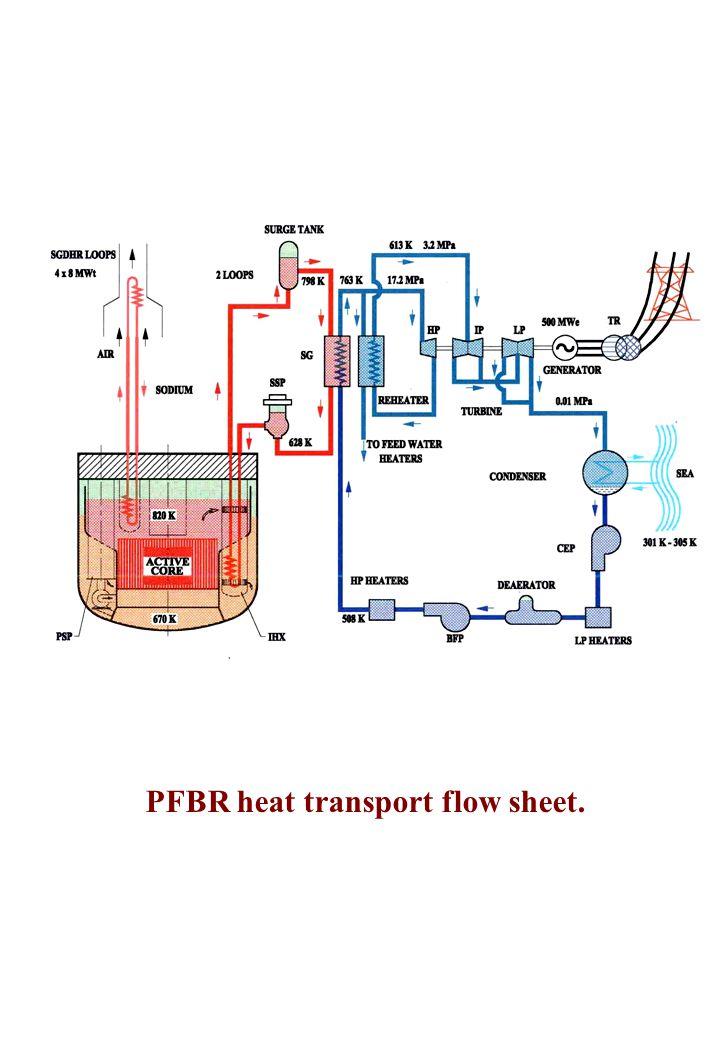PFBR heat transport flow sheet.