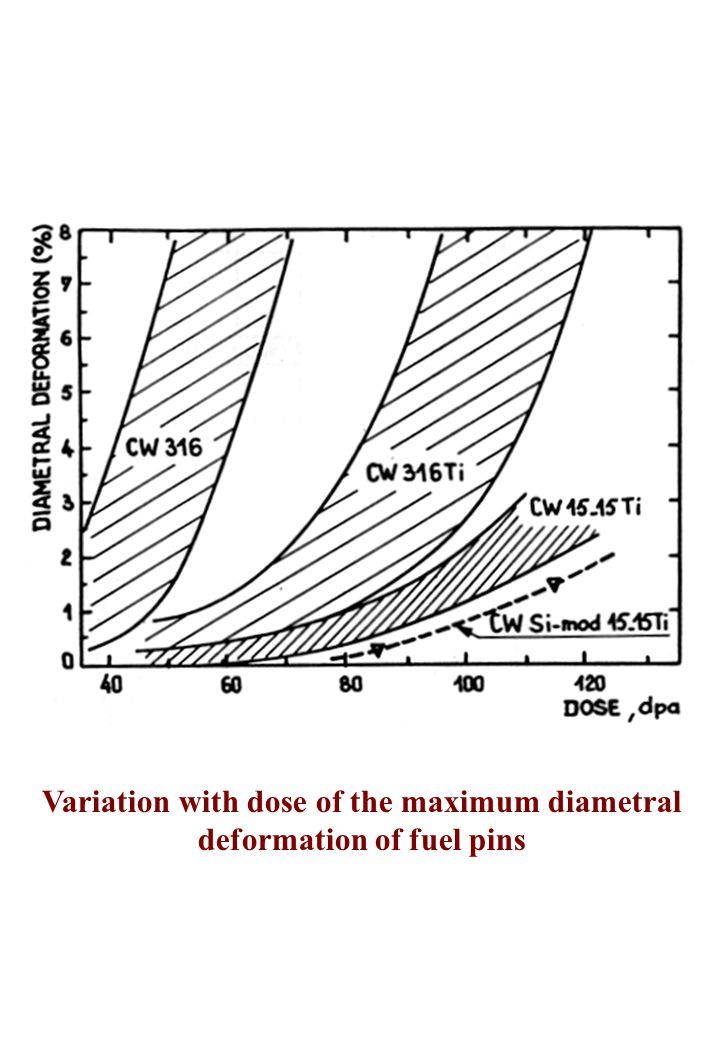 Variation with dose of the maximum diametral deformation of fuel pins