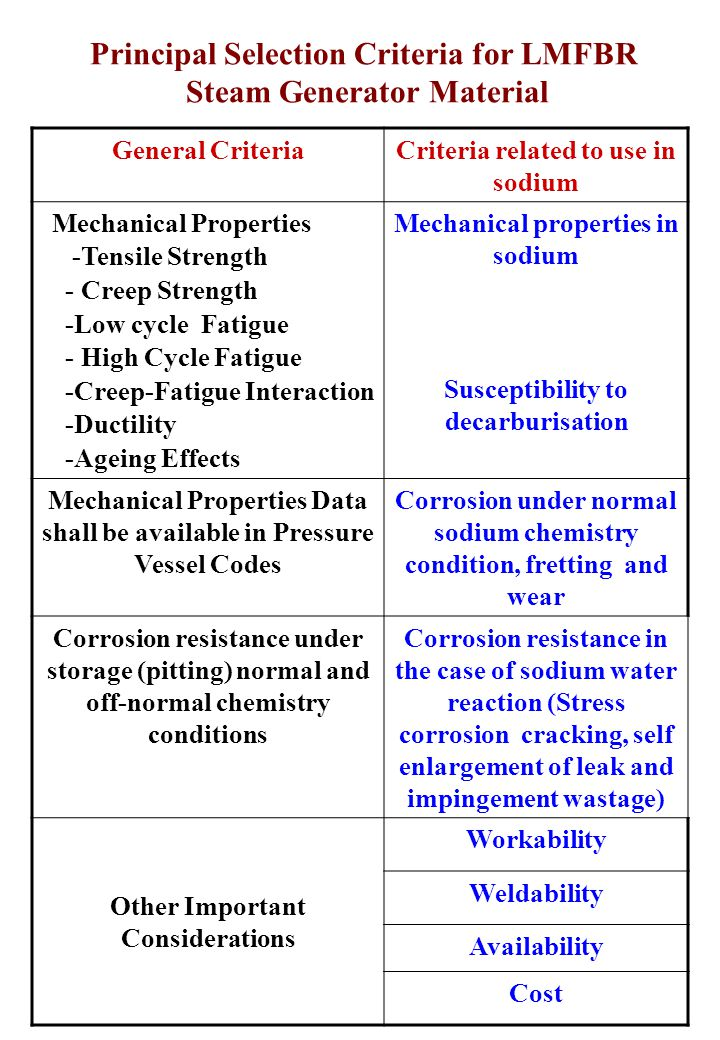 General CriteriaCriteria related to use in sodium Mechanical Properties -Tensile Strength - Creep Strength -Low cycle Fatigue - High Cycle Fatigue -Creep-Fatigue Interaction -Ductility -Ageing Effects Mechanical properties in sodium Susceptibility to decarburisation Mechanical Properties Data shall be available in Pressure Vessel Codes Corrosion under normal sodium chemistry condition, fretting and wear Corrosion resistance under storage (pitting) normal and off-normal chemistry conditions Corrosion resistance in the case of sodium water reaction (Stress corrosion cracking, self enlargement of leak and impingement wastage) Other Important Considerations Workability Weldability Availability Cost Principal Selection Criteria for LMFBR Steam Generator Material