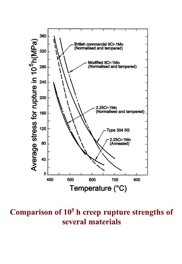 Comparison of 10 5 h creep rupture strengths of several materials