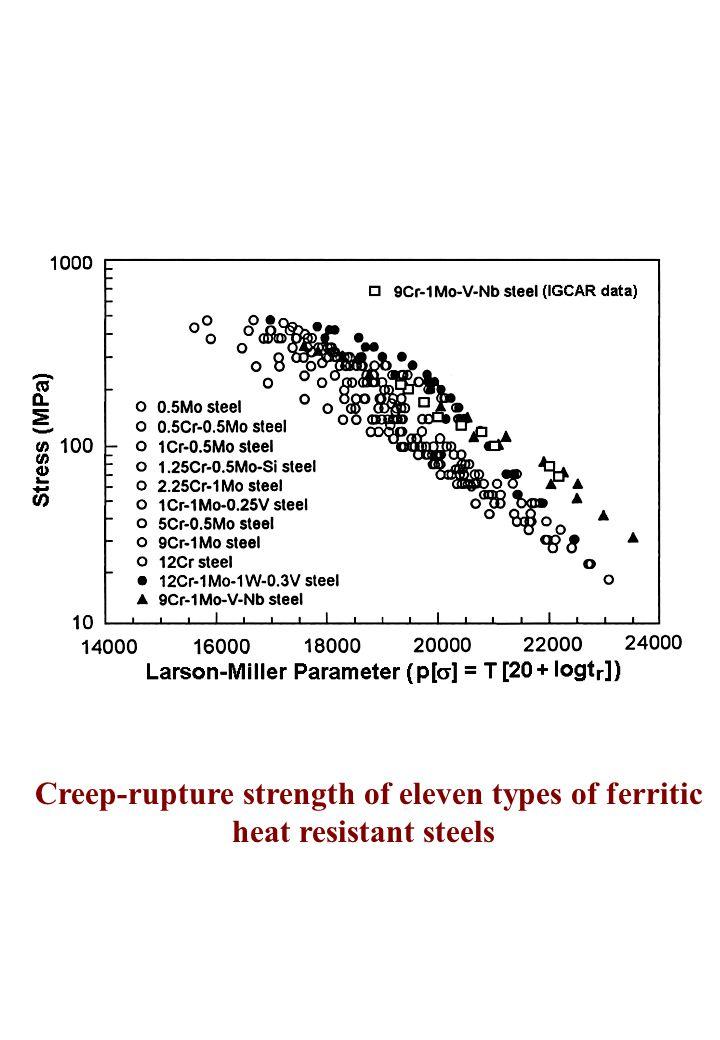 Creep-rupture strength of eleven types of ferritic heat resistant steels
