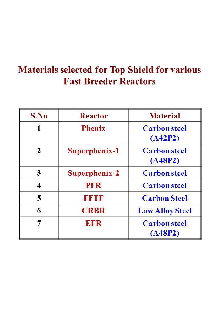 S.NoReactorMaterial 1PhenixCarbon steel (A42P2) 2Superphenix-1Carbon steel (A48P2) 3Superphenix-2Carbon steel 4PFRCarbon steel 5FFTFCarbon Steel 6CRBRLow Alloy Steel 7EFRCarbon steel (A48P2) Materials selected for Top Shield for various Fast Breeder Reactors