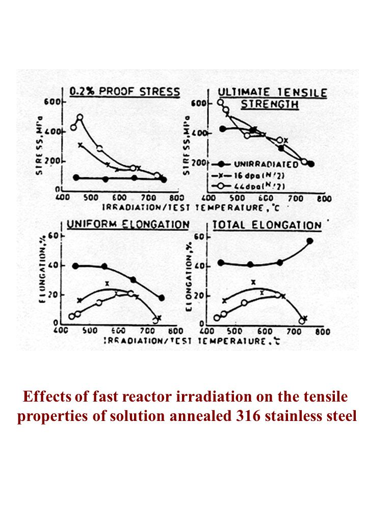 Effects of fast reactor irradiation on the tensile properties of solution annealed 316 stainless steel