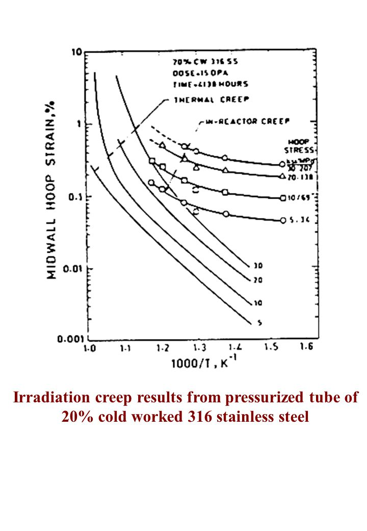 Irradiation creep results from pressurized tube of 20% cold worked 316 stainless steel