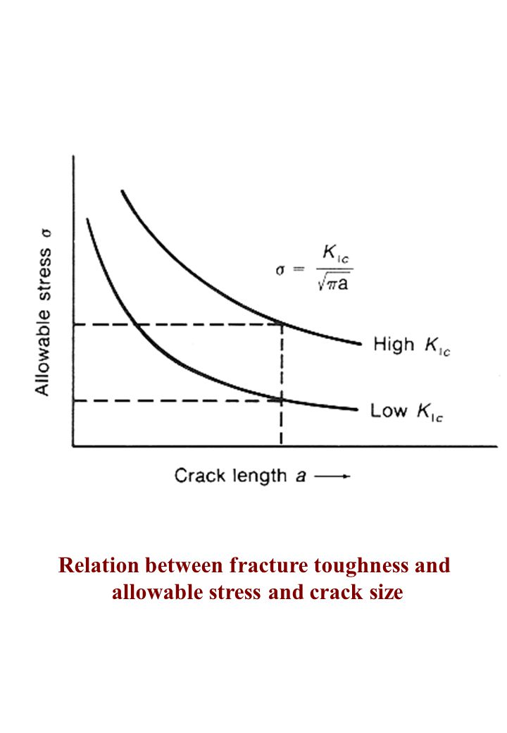 Relation between fracture toughness and allowable stress and crack size