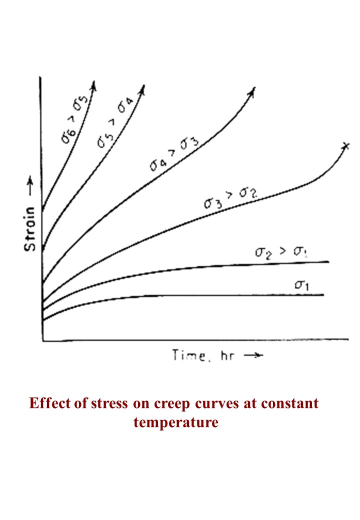 Effect of stress on creep curves at constant temperature