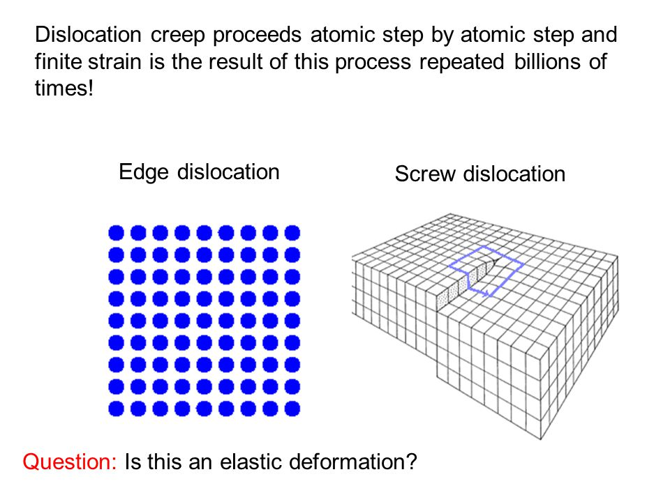 Dislocation creep proceeds atomic step by atomic step and finite strain is the result of this process repeated billions of times.