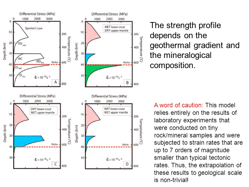 The strength profile depends on the geothermal gradient and the mineralogical composition.