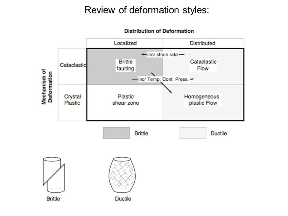 Review of deformation styles: