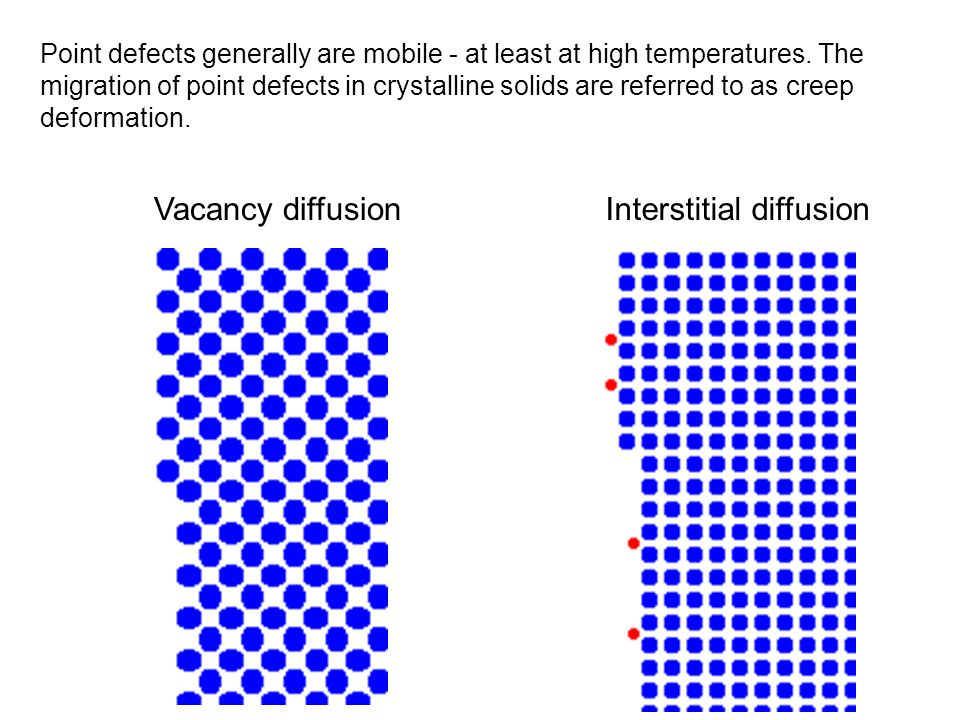 Vacancy diffusionInterstitial diffusion Point defects generally are mobile - at least at high temperatures. The migration of point defects in crystall