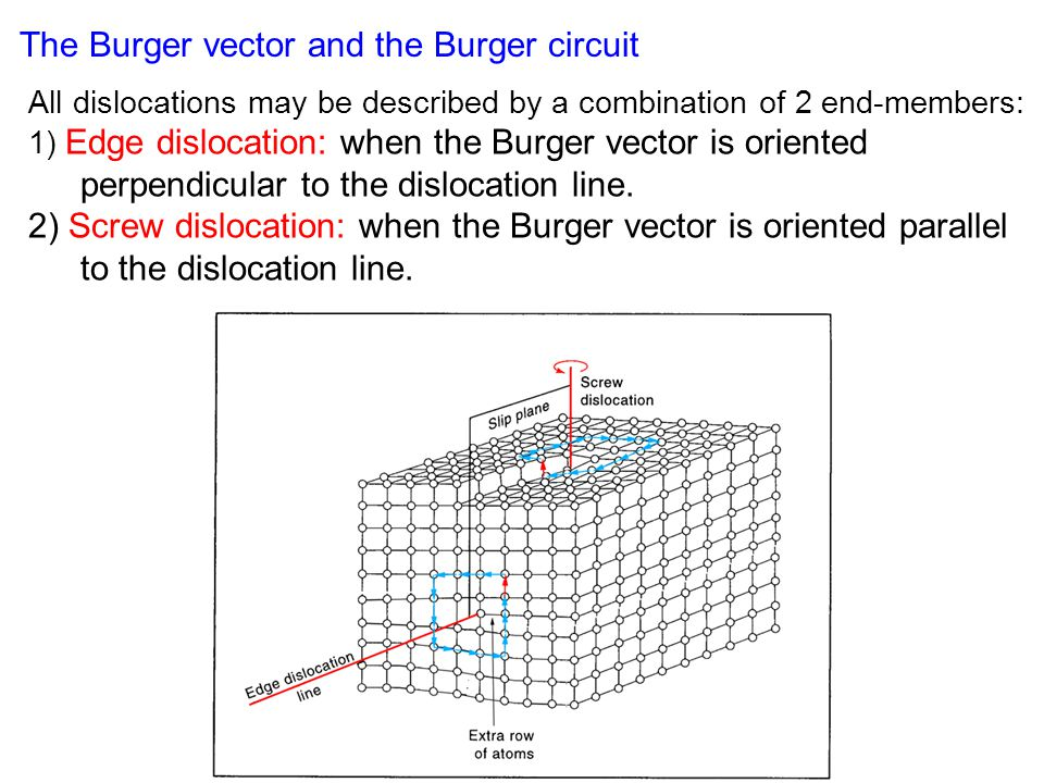 The Burger vector and the Burger circuit All dislocations may be described by a combination of 2 end-members: 1) Edge dislocation: when the Burger vector is oriented perpendicular to the dislocation line.