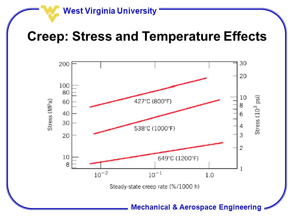 Mechanical & Aerospace Engineering West Virginia University Creep: Stress and Temperature Effects