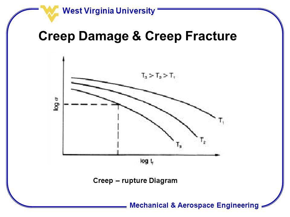 Mechanical & Aerospace Engineering West Virginia University Creep Damage & Creep Fracture Creep – rupture Diagram