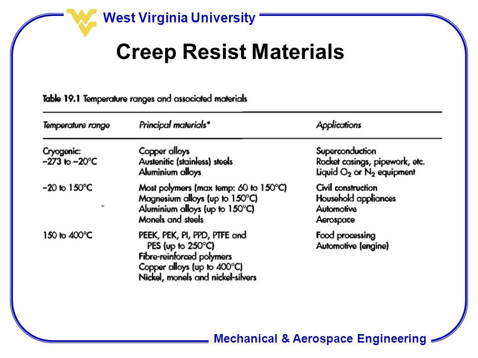 Mechanical & Aerospace Engineering West Virginia University Creep Resist Materials