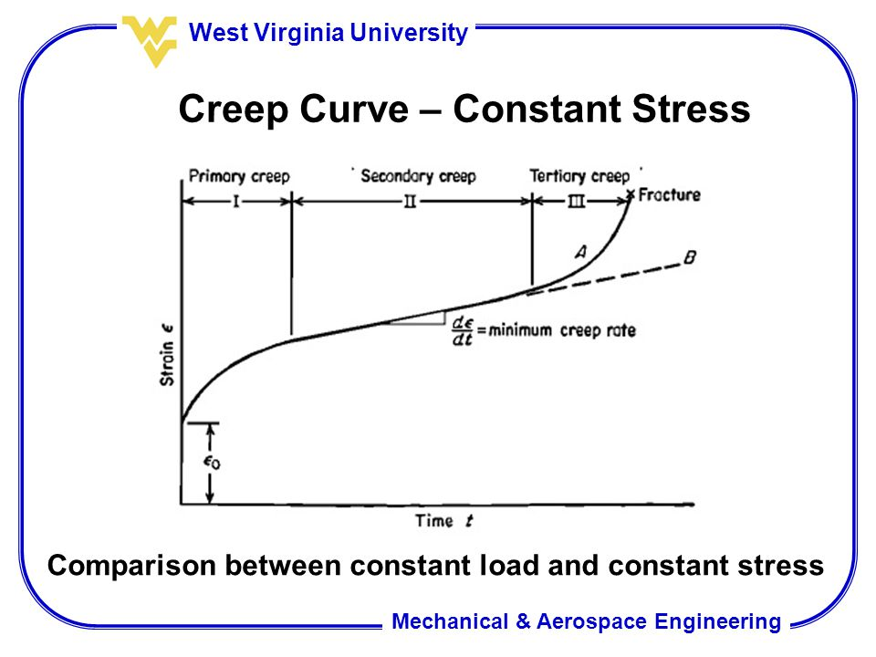 Mechanical & Aerospace Engineering West Virginia University Creep Curve – Constant Stress Comparison between constant load and constant stress