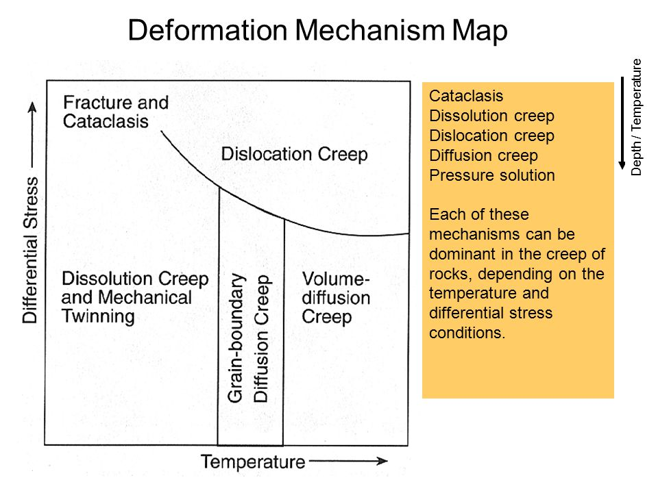 Deformation Mechanism Map Depth / Temperature Cataclasis Dissolution creep Dislocation creep Diffusion creep Pressure solution Each of these mechanism